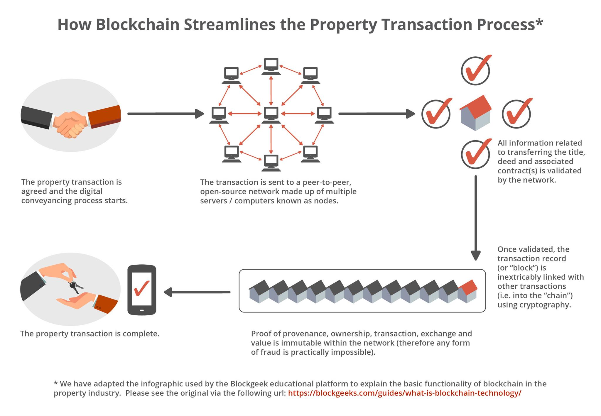 Bitcoin side chains of pentapeptide