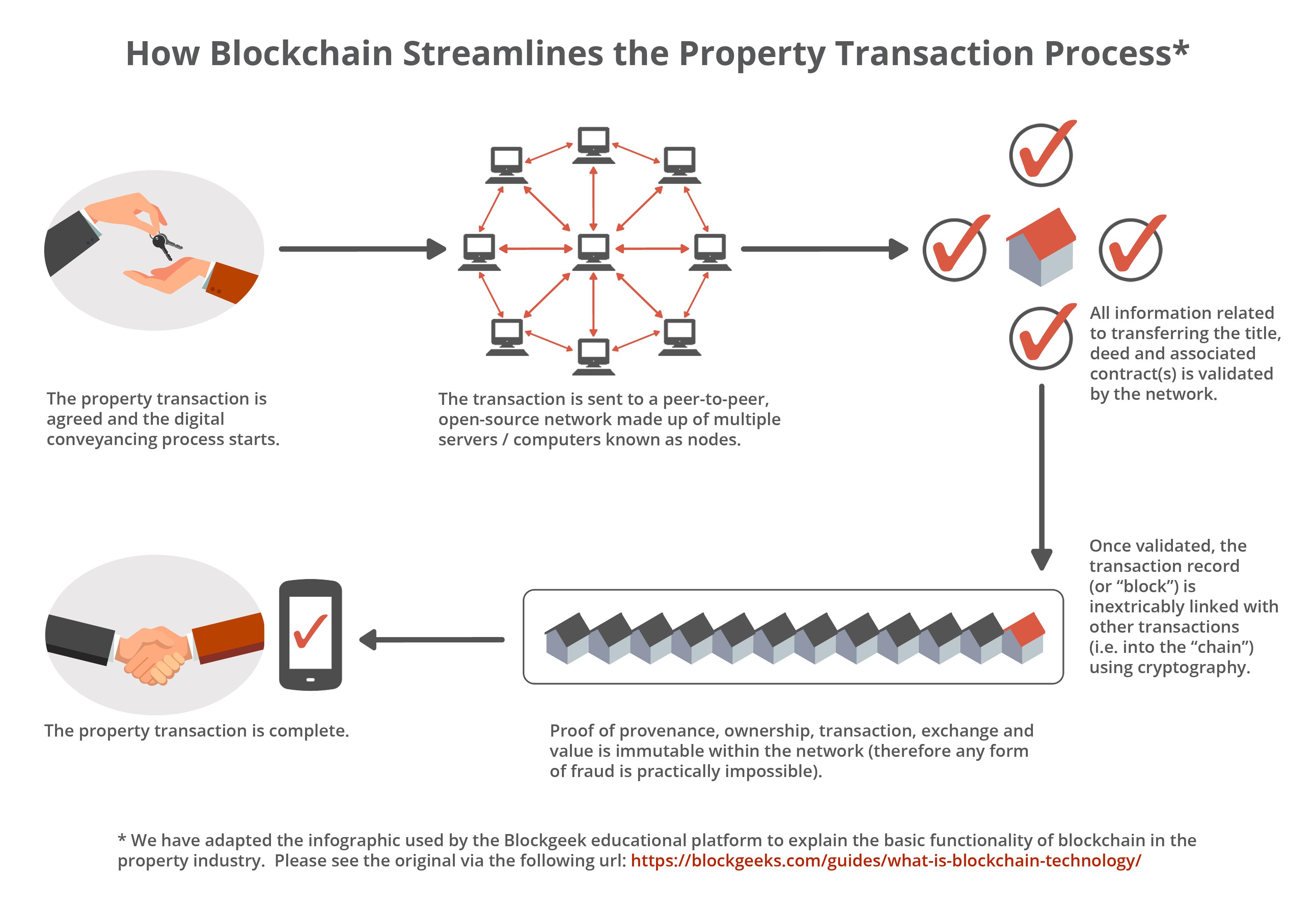 How Blockchain Streamlines the Property Transaction Process